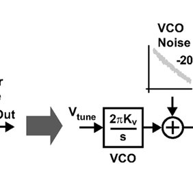 (PDF) A 12-Bit, 10-MHz Bandwidth, Continuous-Time ADC With