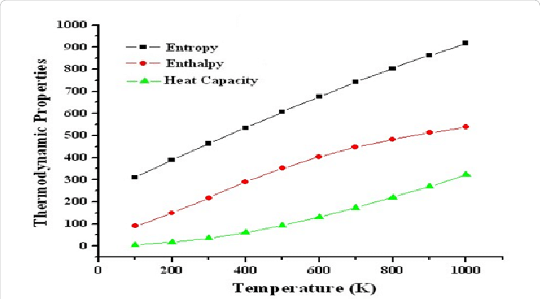 temperature enthalpy diagram for water simple electrical wiring diagrams images free you dependence of heat capacity entropy and change rh researchgate net