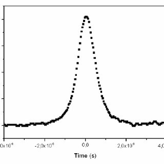 Temporal profile of q-switched laser pulse with a FWHM
