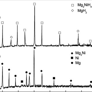 (PDF) Synthesis of Nanostructured Mg–Ni Alloy and Its