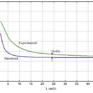 Variations of %THD versus L IPTÀN according to MATLAB
