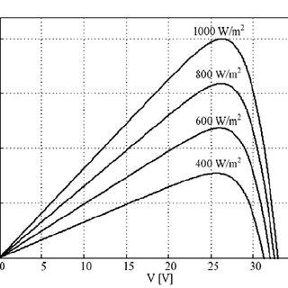 Proposed KYOCERA KC200GT PV module P-V curves for
