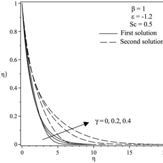 Concentration profiles ϕ(η) for various values of ε when β