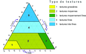 Diagramme triangulaire des classes de texture (CEC, 1985