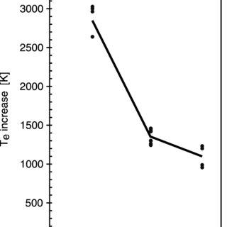 "(PDF) Correction to ""Ionospheric electron heating, optical"
