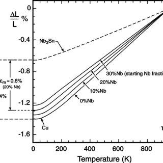(PDF) Compressive Pre-Strain in High-Niobium-Fraction $rm