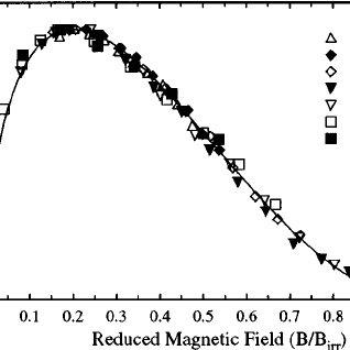 Irreversibility line from Kramer plots, for two Chevrel