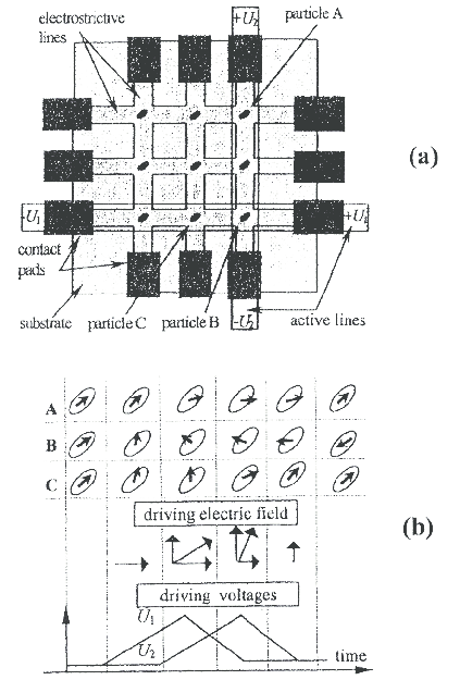 (a) Schematic design of a stress-operated memory device