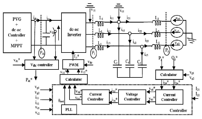 Block diagram of three phase grid connected inverter and