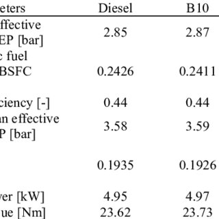 (PDF) Modelling of Engine Performance Fuelled with Second