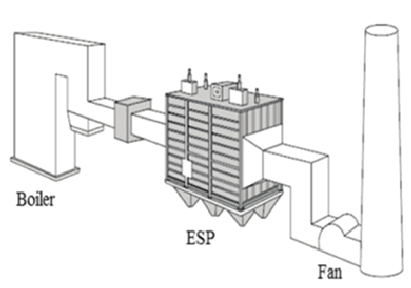 A typical arrangement of an ESP in the power plant [1