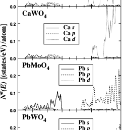 ca and pb atomic orbital partial densities of states for the four abo 4 scheelite [ 850 x 1557 Pixel ]