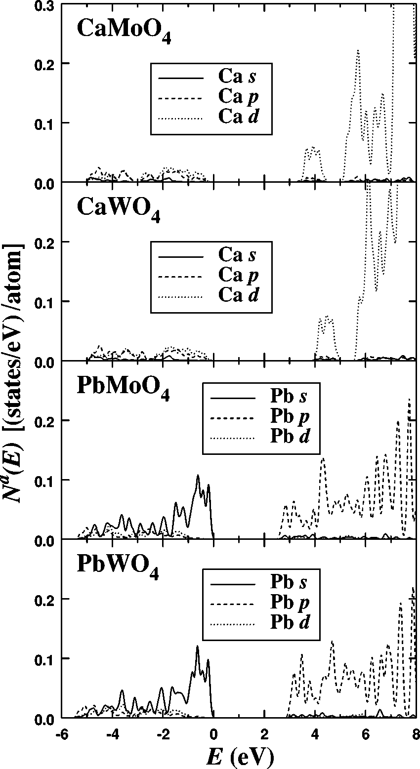 hight resolution of ca and pb atomic orbital partial densities of states for the four abo 4 scheelite