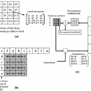 (PDF) Design and Implementation of Integer Transform and