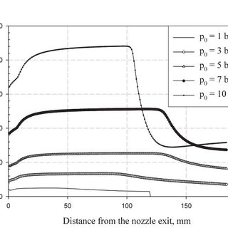 (PDF) Experimental and numerical study of high intensity