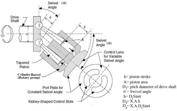 (a) Schematic diagram of the bent-axis hydraulic pump