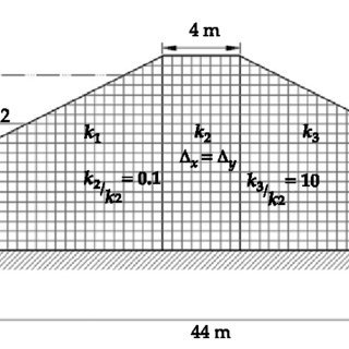 (PDF) Study of Water Flow in Dams using Successive Over