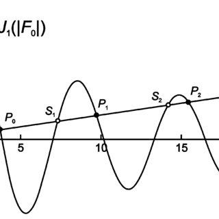 Schematic of the klystron delayed feedback oscillator