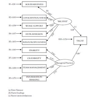 (PDF) The relationship between organisational trust and