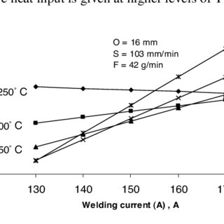 Interaction effects of welding current and preheat