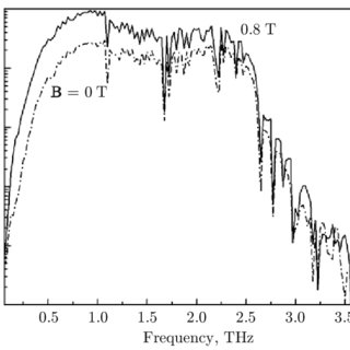 Layout of the terahertz radiation generator: 1) terahertz