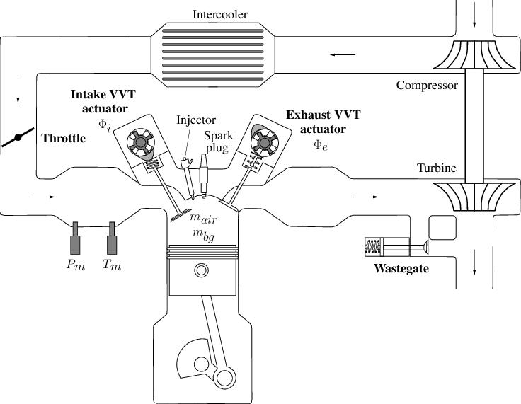 Engine scheme. Intake manifold pressure and temperature