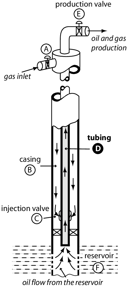 Gas-lift activated well. Density-wave takes place in the