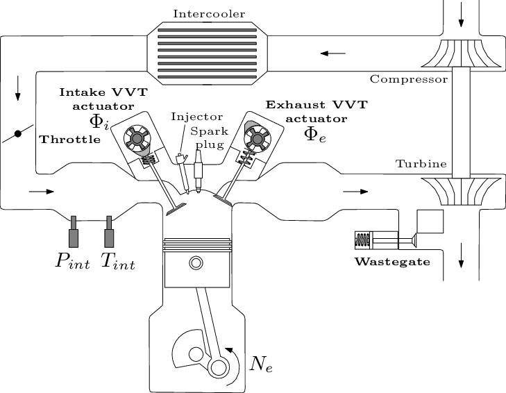 Engine scheme. Intake manifold pressure and temperature, P