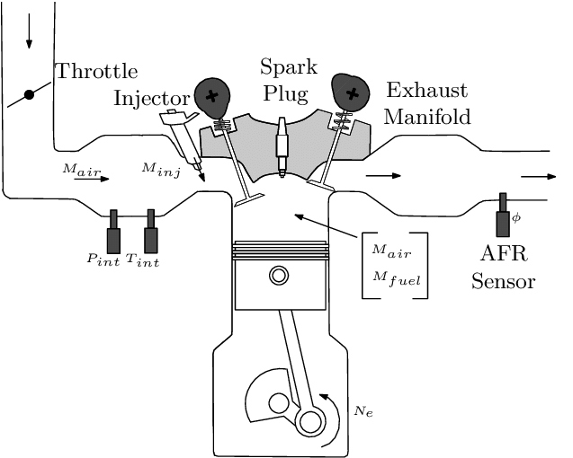 Scheme of a Spark Ignition engine equipped with indirect