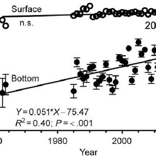 1. Atlantic Multidecadal Oscillation index calculated by