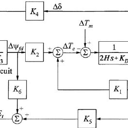(PDF) Design of a fractional order PID controller for an