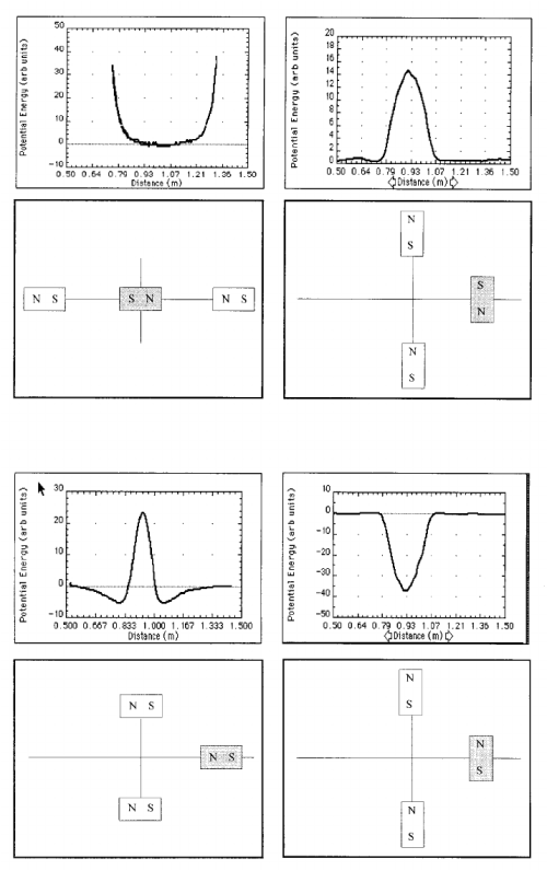 small resolution of potential energy diagrams direct measurement using a magnetic field sensor as a rider magnet