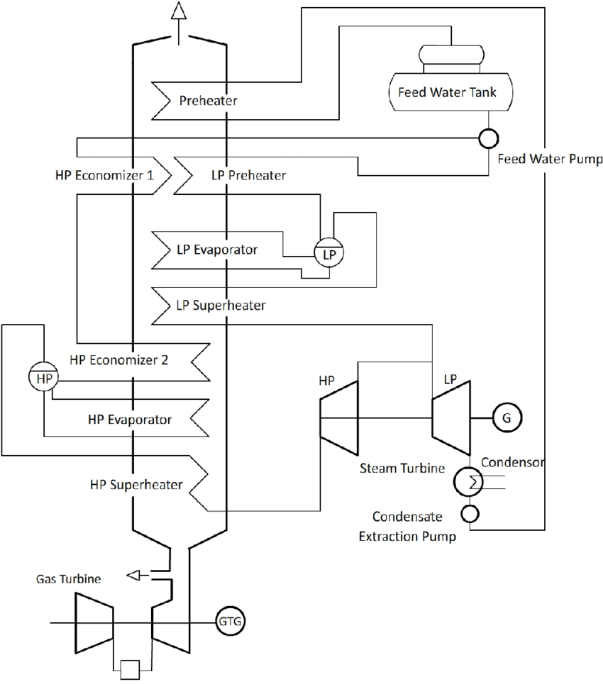 hight resolution of layout of combine cycle power plant