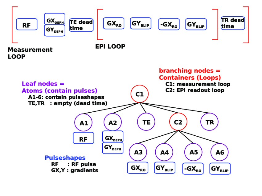 how to show loop in sequence diagram wiring for kohler cv15s top sketch of a native epi pulse consisting an outer e g slices which the rf excitation module dephasing gradients