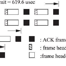 (PDF) Performance analysis of video transmission over IEEE
