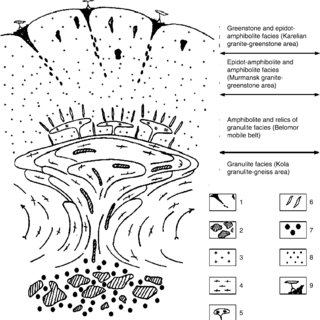(PDF) Chapter 7. Evolution of the Crust-Formation