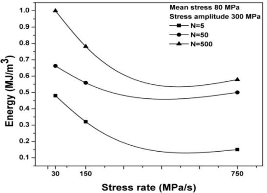 Variation of hysteresis loop energy at constant mean