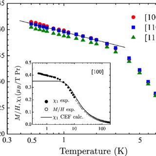 Evolution of Kondo temperature, T cr K as determined by Eq