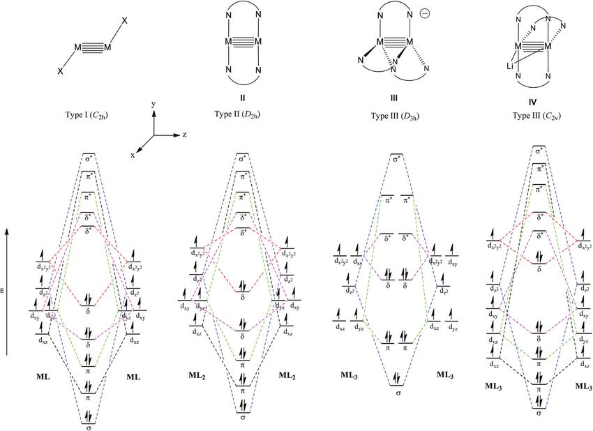 mo diagram of so2