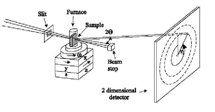 Schematic layout of the experimental X-ray diffraction set