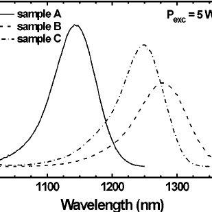 Room-temperature photoluminescence spectra of sample A ͑