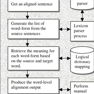(PDF) Improving Word Alignment in an English