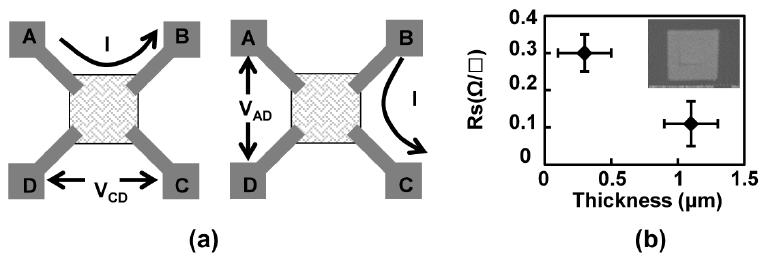 (a) Schematic of the Van der Pauw method for measuring the