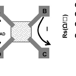(a) Illustration of the mechanism for fabricating metal