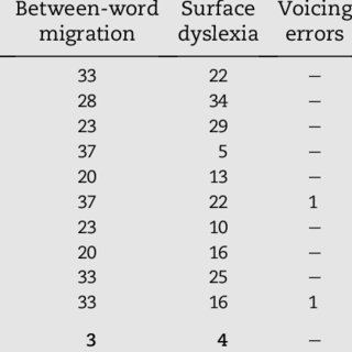 e Types of word pairs in the 725 word pair list, 30 pairs
