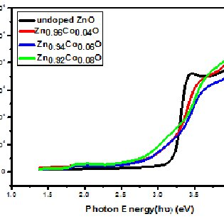 cobalt oxide lewis diagram 98 grand cherokee radio wiring shows the photo image of zinc zn 1 x co o thin transmittance versus wavelength for doped zno films