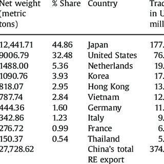 (PDF) World trade in rare earths, Chinese export