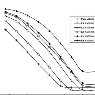 Critical micelle concentration (CMC) data for the Brij 35