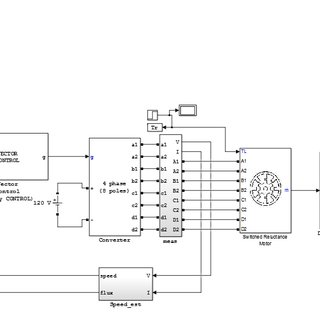 armature current of 8/6 SRM using ANN controller