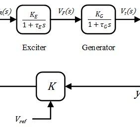 A simplified automatic voltage regulator block diagram